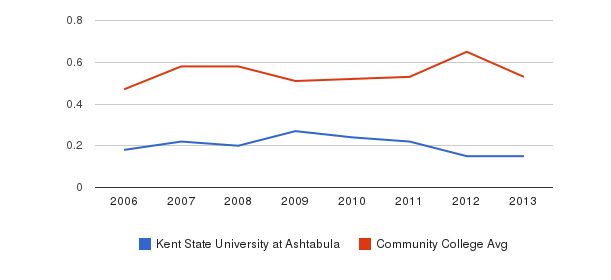 Kent State University at Ashtabula Diversity Score&nbsp(2006-2013)