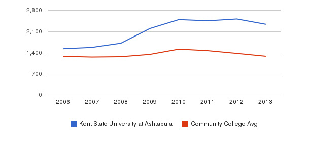 Kent State University at Ashtabula Total Enrollment&nbsp(2006-2013)