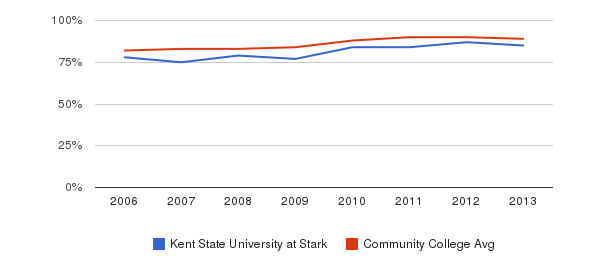 Kent State University at Stark % Students Receiving Some Financial Aid&nbsp(2006-2013)