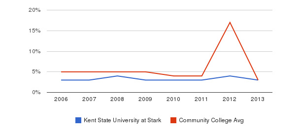 Kent State University at Stark Unknown&nbsp(2006-2013)
