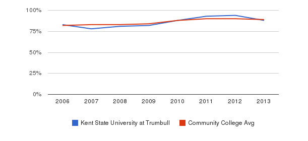 Kent State University at Trumbull % Students Receiving Some Financial Aid&nbsp(2006-2013)