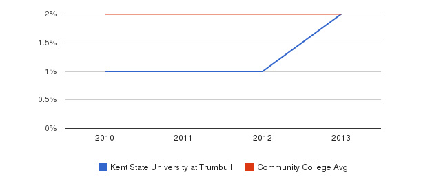 Kent State University at Trumbull More&nbsp(2010-2013)