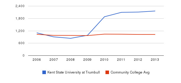 Kent State University at Trumbull Part-Time Students&nbsp(2006-2013)