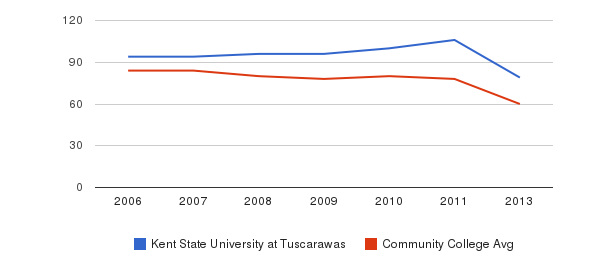 Kent State University at Tuscarawas Total Faculty&nbsp(2006-2013)