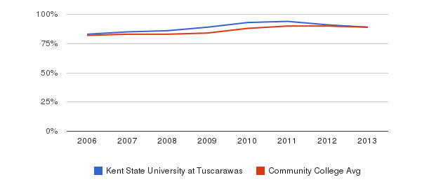 Kent State University at Tuscarawas % Students Receiving Some Financial Aid&nbsp(2006-2013)