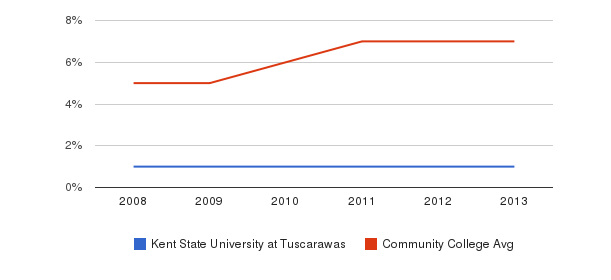 Kent State University at Tuscarawas Hispanic&nbsp(2008-2013)