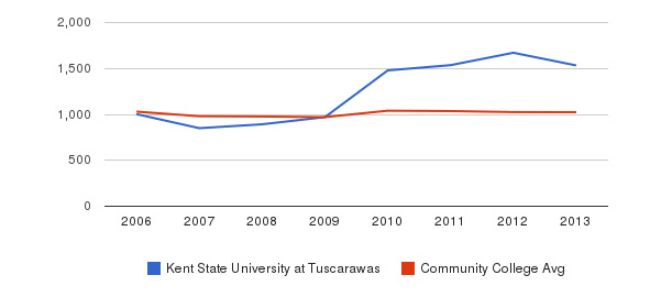 Kent State University at Tuscarawas Part-Time Students&nbsp(2006-2013)