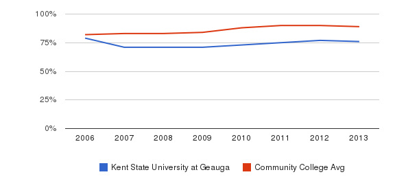 Kent State University at Geauga % Students Receiving Some Financial Aid&nbsp(2006-2013)