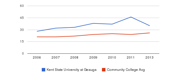 Kent State University at Geauga student staff&nbsp(2006-2013)