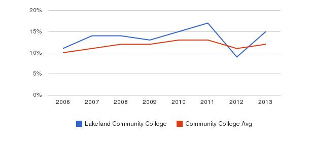 Lakeland Community College Black&nbsp(2006-2013)