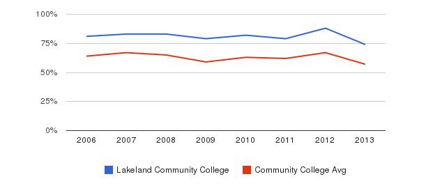 Lakeland Community College White&nbsp(2006-2013)