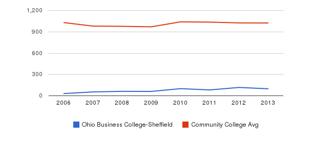Ohio Business College-Sheffield Part-Time Students&nbsp(2006-2013)