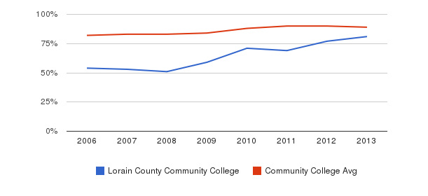 Lorain County Community College % Students Receiving Some Financial Aid&nbsp(2006-2013)