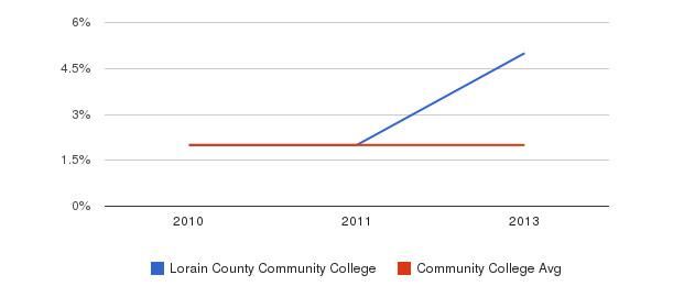 Lorain County Community College More&nbsp(2010-2013)