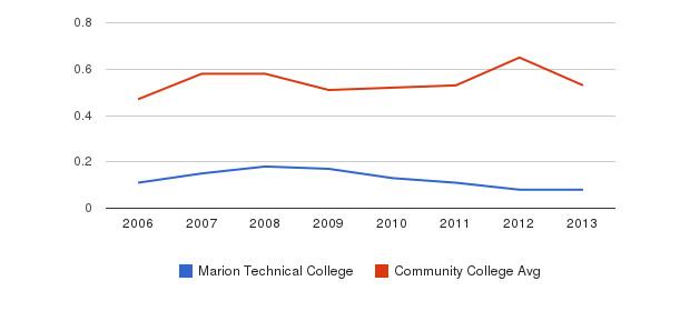 Marion Technical College Diversity Score&nbsp(2006-2013)