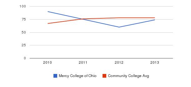 Mercy College of Ohio Percent Admitted&nbsp(2010-2013)