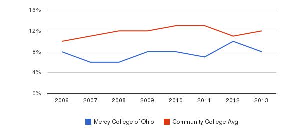Mercy College of Ohio Black&nbsp(2006-2013)