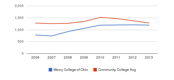 Mercy College of Ohio Total Enrollment&nbsp(2006-2013)
