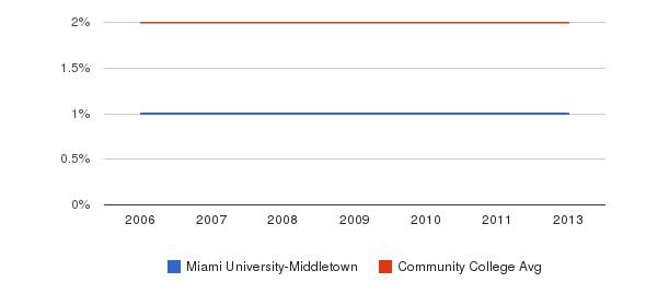 Miami University-Middletown Asian&nbsp(2006-2013)