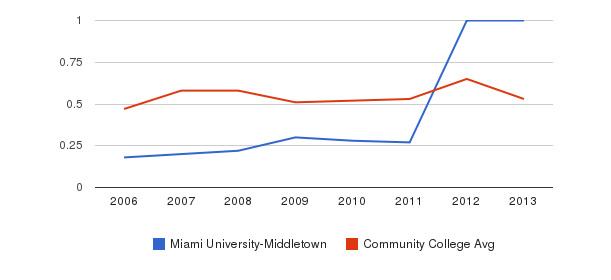 Miami University-Middletown Diversity Score&nbsp(2006-2013)