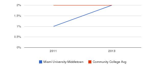 Miami University-Middletown More&nbsp(2011-2013)