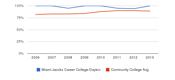 Miami-Jacobs Career College-Dayton % Students Receiving Some Financial Aid&nbsp(2006-2013)