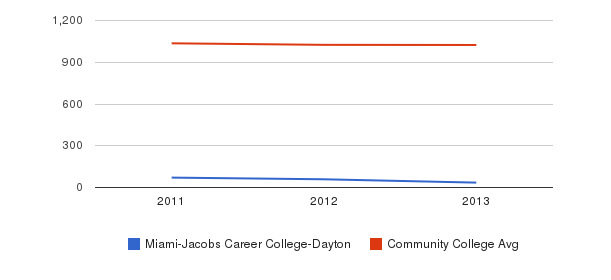Miami-Jacobs Career College-Dayton Part-Time Students&nbsp(2011-2013)