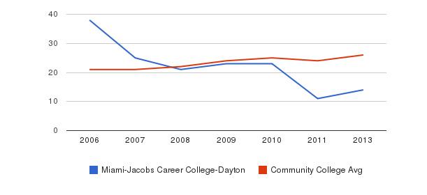 Miami-Jacobs Career College-Dayton student staff&nbsp(2006-2013)