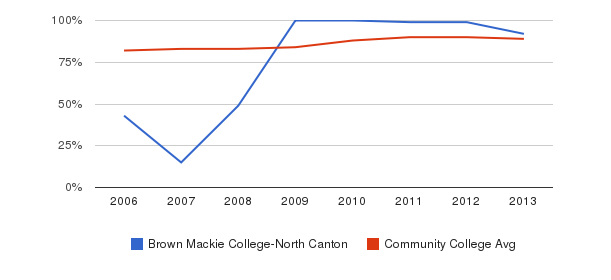 Brown Mackie College-North Canton % Students Receiving Some Financial Aid&nbsp(2006-2013)