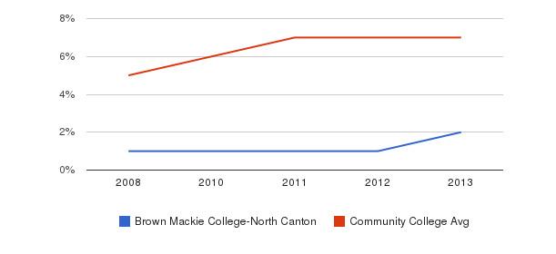 Brown Mackie College-North Canton Hispanic&nbsp(2008-2013)