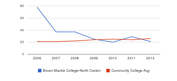Brown Mackie College-North Canton student staff&nbsp(2006-2013)