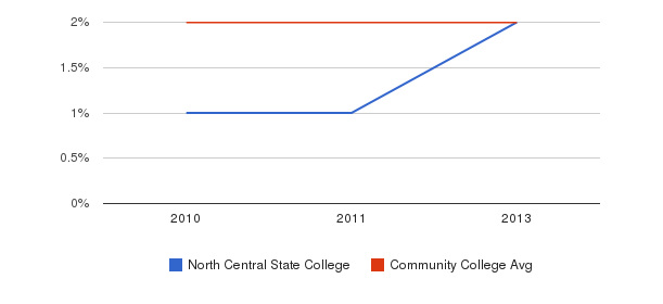 North Central State College More&nbsp(2010-2013)
