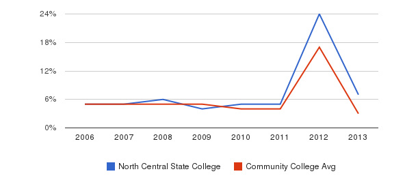 North Central State College Unknown&nbsp(2006-2013)