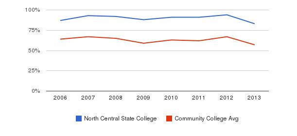 North Central State College White&nbsp(2006-2013)