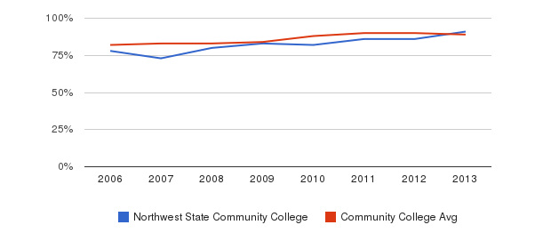 Northwest State Community College % Students Receiving Some Financial Aid&nbsp(2006-2013)