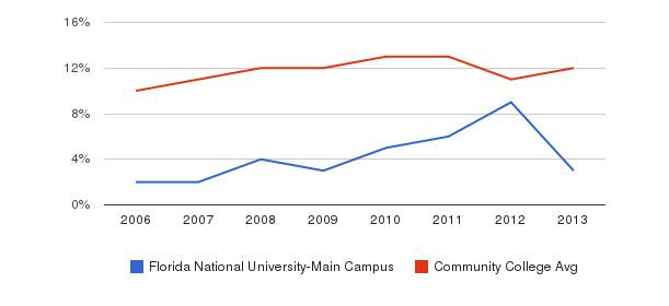 Florida National University-Main Campus Black&nbsp(2006-2013)