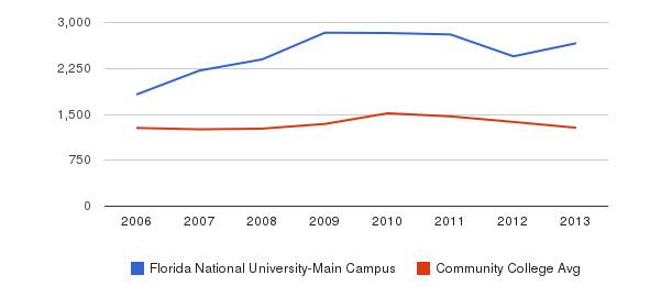 Florida National University-Main Campus Total Enrollment&nbsp(2006-2013)