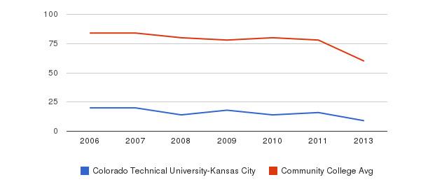 Colorado Technical University-Kansas City Total Faculty&nbsp(2006-2013)