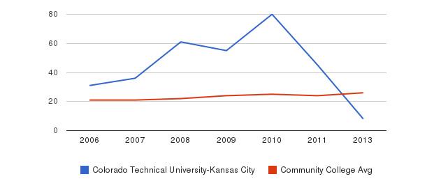 Colorado Technical University-Kansas City student staff&nbsp(2006-2013)