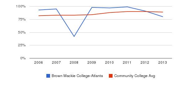 Brown Mackie College-Atlanta % Students Receiving Some Financial Aid&nbsp(2006-2013)