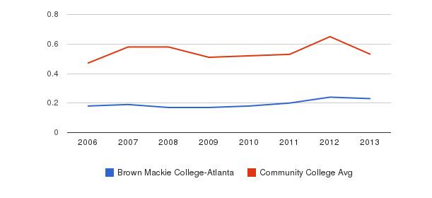 Brown Mackie College-Atlanta Diversity Score&nbsp(2006-2013)