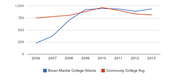 Brown Mackie College-Atlanta Full-Time Students&nbsp(2006-2013)