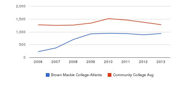 Brown Mackie College-Atlanta Total Enrollment&nbsp(2006-2013)
