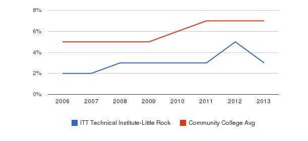 ITT Technical Institute-Little Rock Hispanic&nbsp(2006-2013)