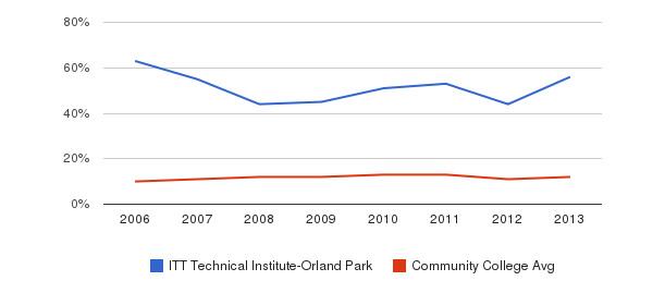 ITT Technical Institute-Orland Park Black&nbsp(2006-2013)