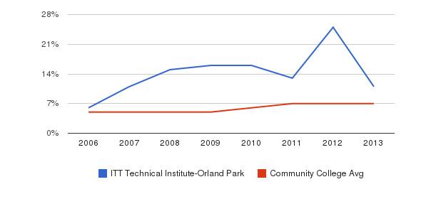 ITT Technical Institute-Orland Park Hispanic&nbsp(2006-2013)