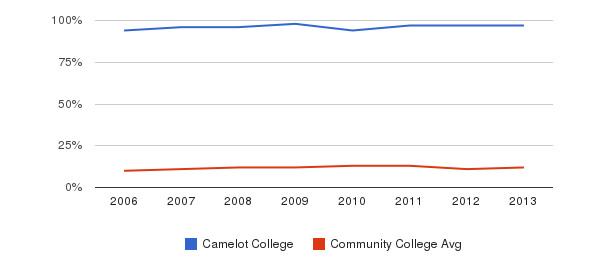 Camelot College Black&nbsp(2006-2013)