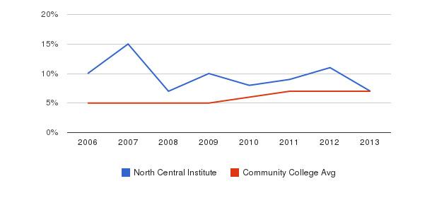North Central Institute Hispanic&nbsp(2006-2013)