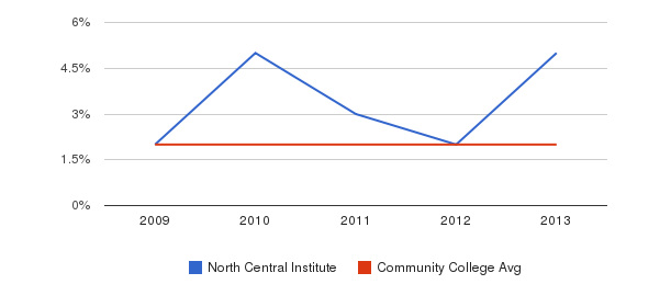 North Central Institute More&nbsp(2009-2013)
