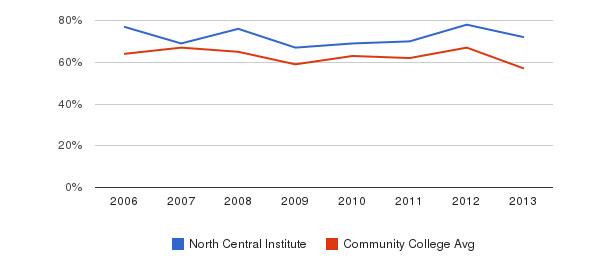North Central Institute White&nbsp(2006-2013)